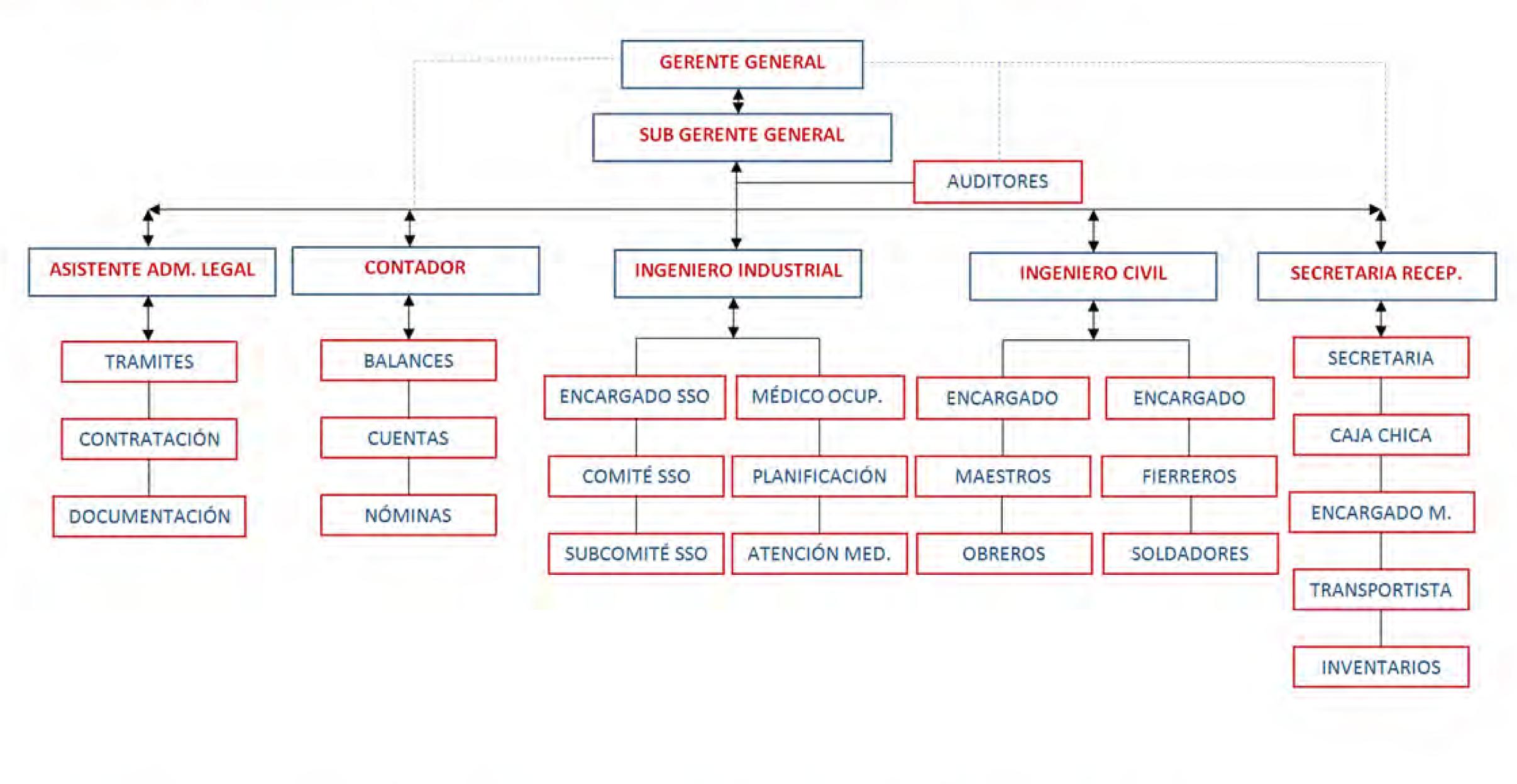 Organigrama funcional siderna s l for Organigrama de una empresa constructora