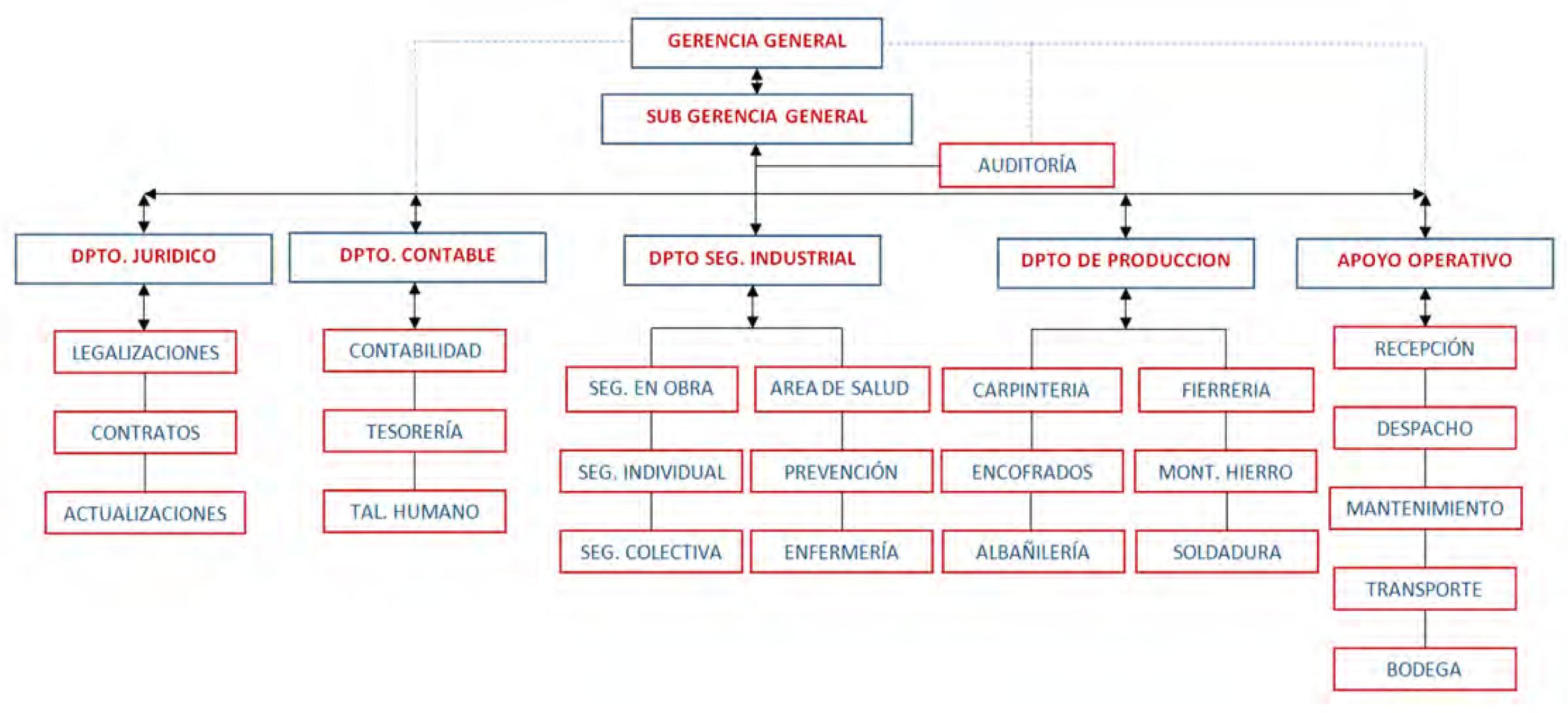 Organigrama estructural de la empresa siderna s l for Organigrama de una empresa constructora